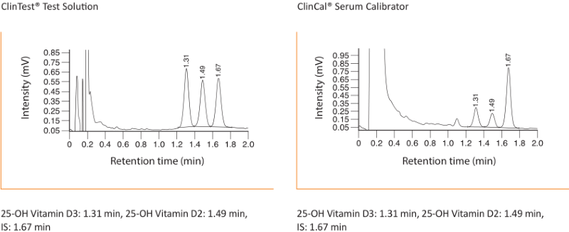 Chromatogram 25-OH Vitamin D2 D3 Plasma Serum by HPLC UHPLC