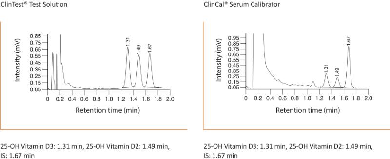 Chromatogramm 25-OH Vitamin D2 D3 Plasma Serum mit HPLC UHPLC
