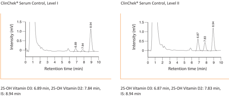 Chromatogram 25-OH Vitamin D2 D3 Plasma Serum by HPLC
