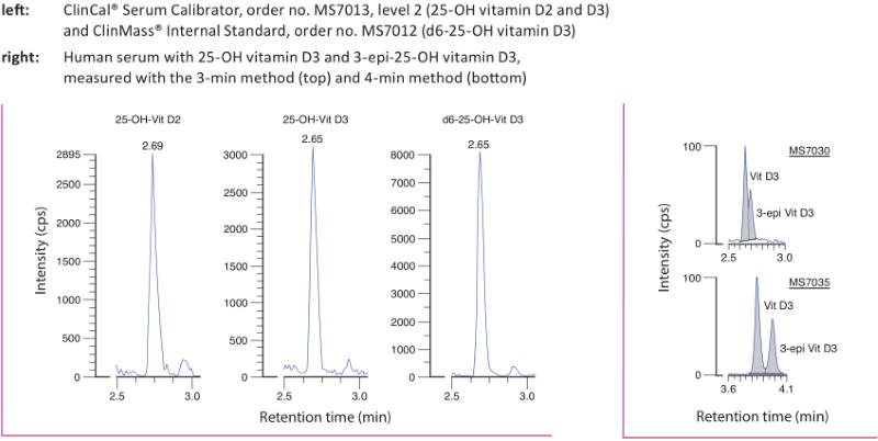 Chromatogram 25-OH Vitamin D2 D3 online Plasma Serum