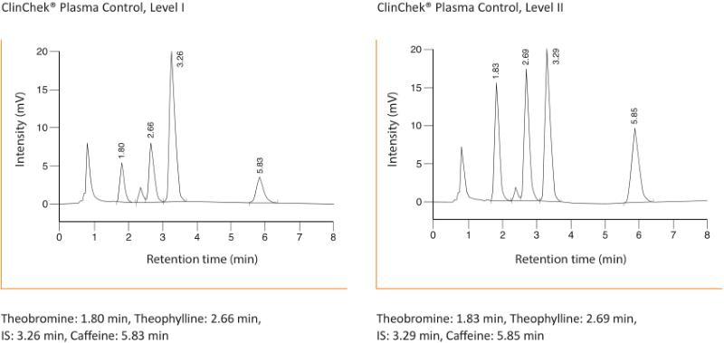 Chromatogram Antiasthmatics Plasma
