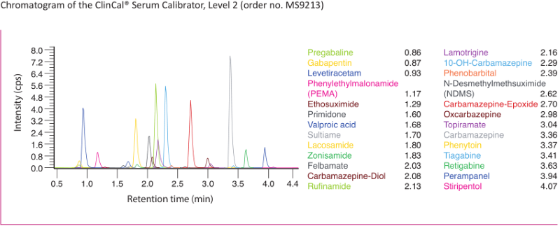 Chromatogram Antiepileptic Drugs Serum Plasma