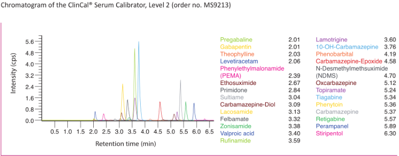 Chromatogram Antiepileptic Drugs online SPE Serum Plasma
