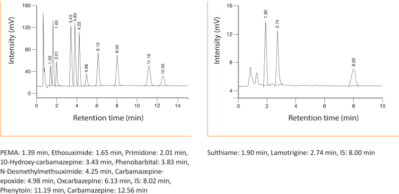 Chromatogram Antiepileptics Serum