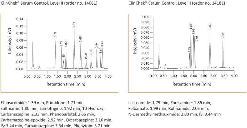 Chromatogram Antiepileptics UHPLC Serum Plasma
