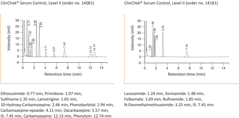 Chromatogram Antiepileptics advanced Serum Plasma