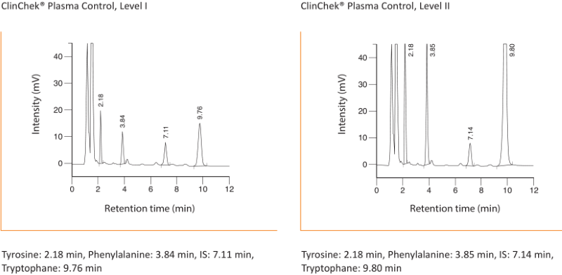 Chromatogram Aromatic Amino Acids Plasma