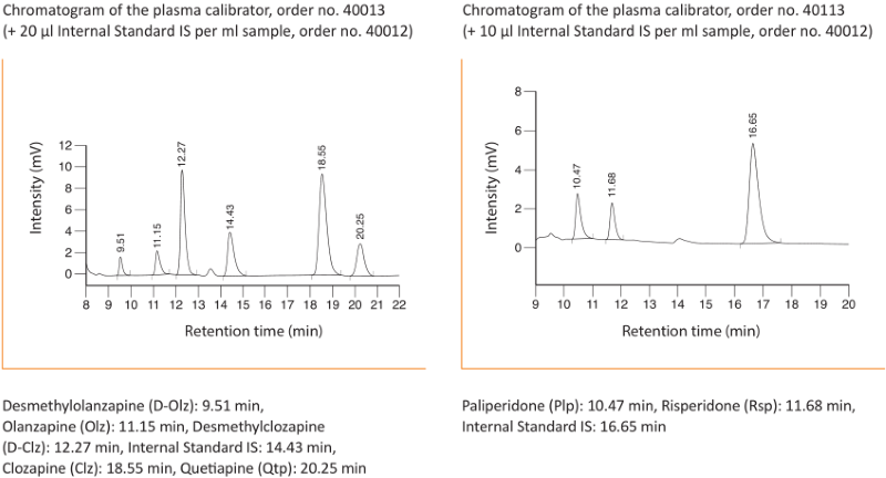 Chromatogram Atypical Neuroleptics online Plasma Serum