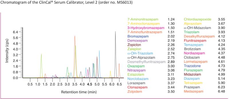 Chromatogram Benzodiazepines Serum Plasma