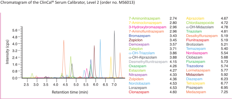 Chromatogram Benzodiazepines online SPE Serum Plasma