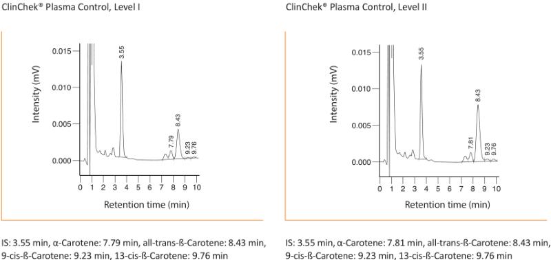 Chromatogramm Beta-Carotine Serum