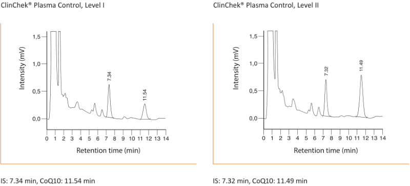 Chromatogram Coenzyme Q10 Whole Blood Plasma Serum