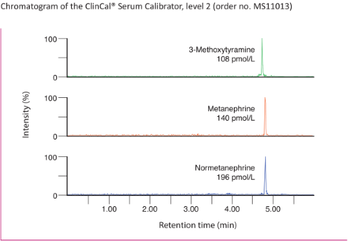 Chromatogram Free Metanephrines online Plasma