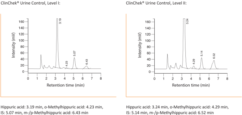 Chromatogram Hippuric Acid and Methylhippuric Acids Urine