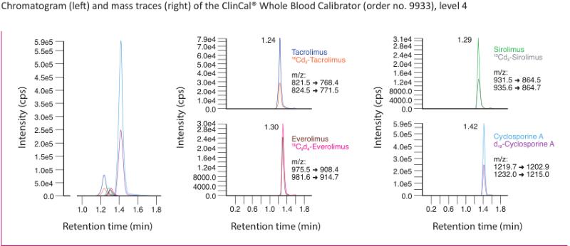 Chromatogram Immunosuppressants online Whole Blood