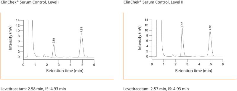 Chromatogram Levetiracetam Keppra Plasma Serum