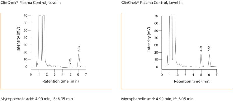 Chromatogram Mycophenolic Acid Plasma Serum