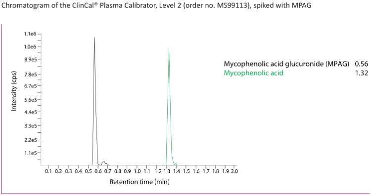 Chromatogram Mycophenolic Acid Serum Plasma