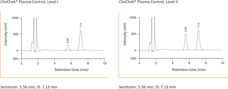 Chromatogram Serotonin Plasma