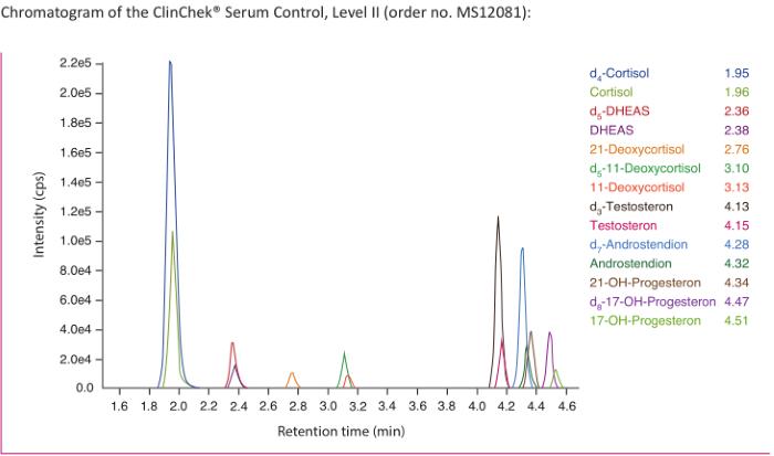 Chromatogram Steroids Plasma Serum