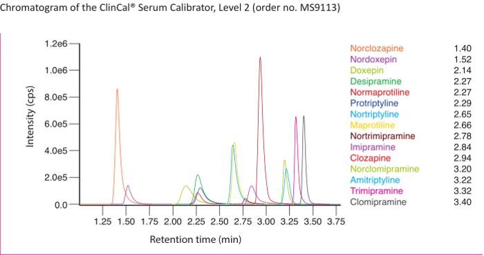 Chromatogram Tricyclic Antidepressants Serum Plasma
