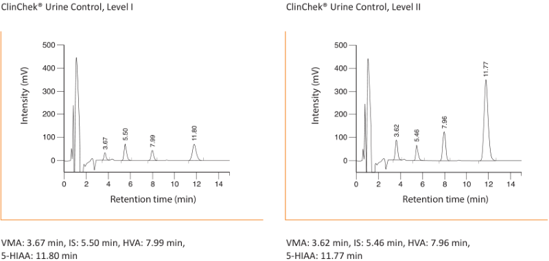 Chromatogram VMA, HVA and 5-HIAA Urine