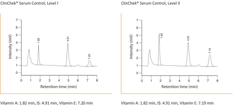 Chromatogram Vitamin A E Serum Plasma