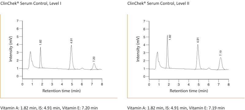 Chromatogram Vitamin A E Serum Plasma