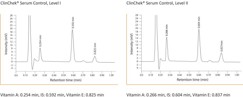 Chromatogramm Vitamin A E UHPLC Serum Plasma