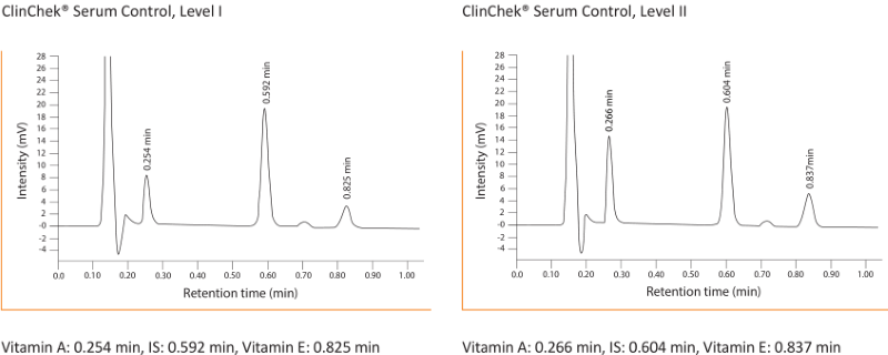 Chromatogram Vitamin A E UHPLC Serum Plasma