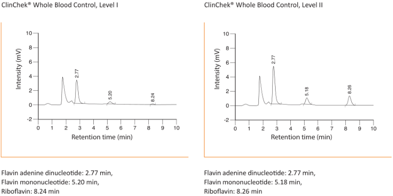 Chromatogram Vitamin B2 Whole Blood