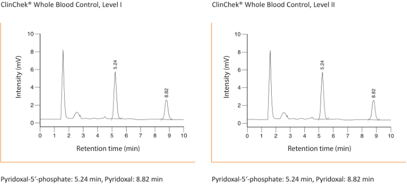 Chromatogram Vitamin B6 Plasma Whole Blood