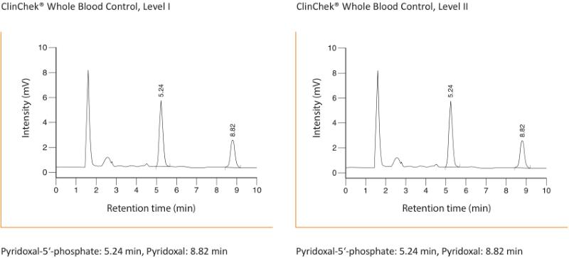 Chromatogramm Vitamin B6 Plasma Vollblut