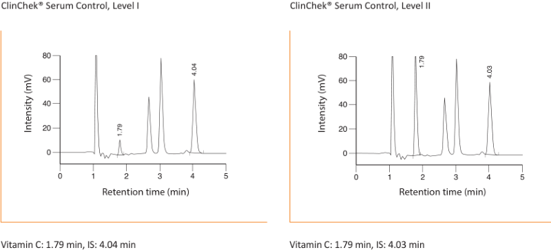 Chromatogram Vitamin C Plasma