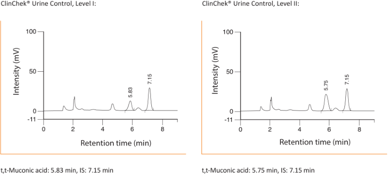 Chromatogram t,t-Muconic Acid Urine