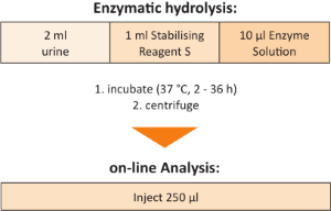 Sample Preparation 1-Hydroxypyrene online Urine