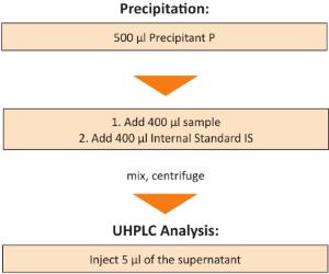 Probenvorbereitung 25-OH Vitamin D2 D3 Plasma Serum mit HPLC UHPLC