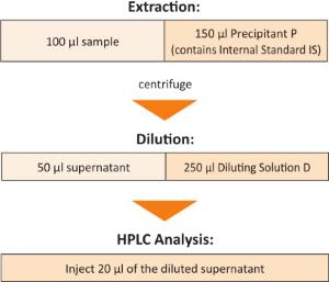 Sample Preparation Antiasthmatics Plasma