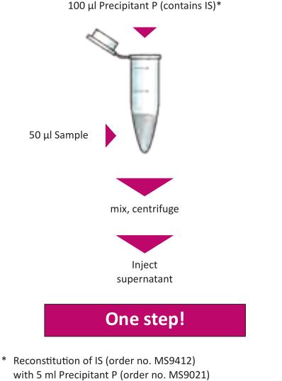 Sample Preparation Antidepressants Serum Plasma