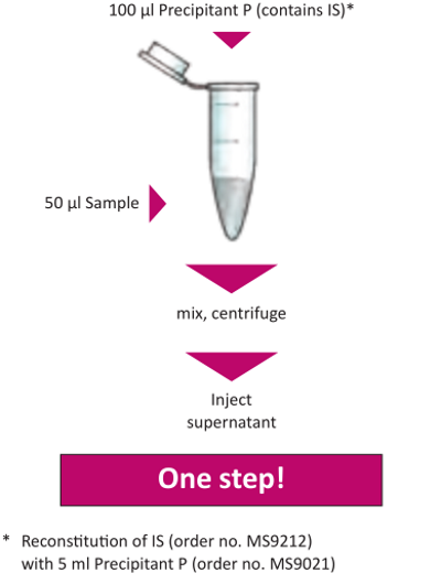 Sample Preparation Antiepileptic Drugs Serum Plasma