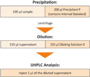 Sample Preparation Antiepileptics UHPLC Serum Plasma