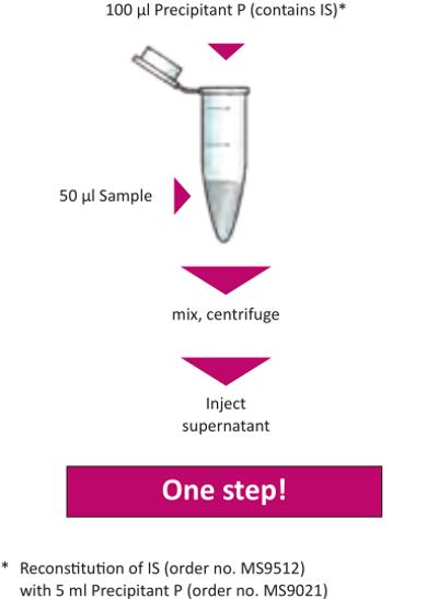 Sample Preparation Benzodiazepines Serum Plasma