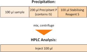 Probenvorbereitung Beta-Carotine Serum