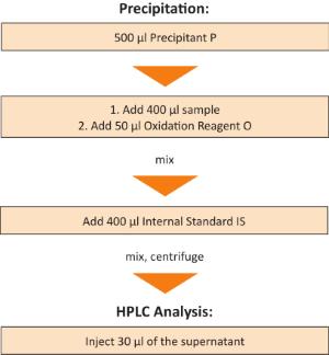 Sample Preparation Coenzyme Q10 Whole Blood Plasma Serum