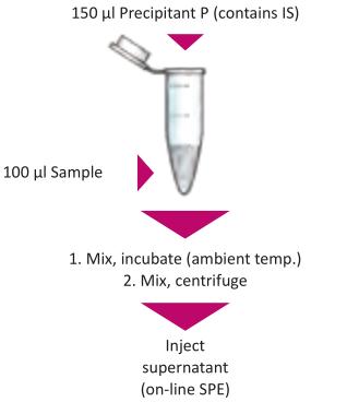 Sample Preparation Free Metanephrines online Plasma
