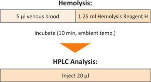 Sample Preparation Hemoglobin Variants Whole Blood