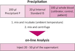 Sample Preparation Immunosuppressants online Whole Blood