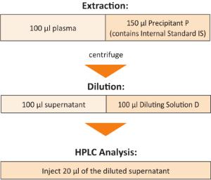 Sample Preparation Lamotrigine Sulthiame Plasma