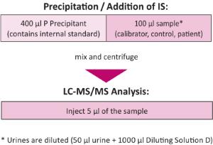 Sample Preparation Methylmalonic Acid advanced Plasma Serum Urine