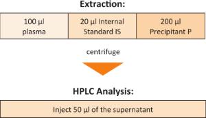 Sample Preparation Mycophenolic Acid Plasma Serum